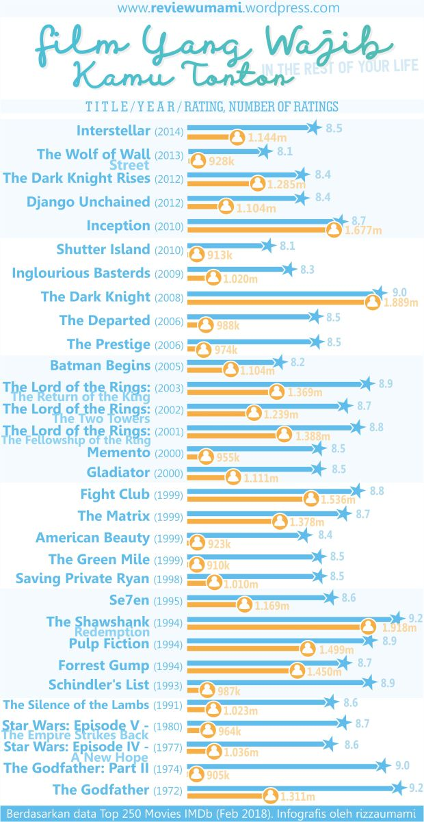 most rated movies